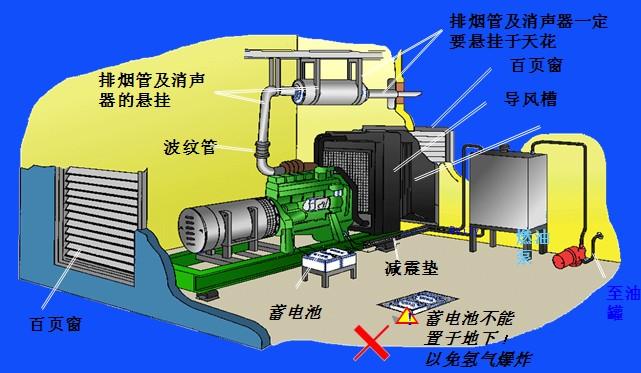 发动机,交流发电机及排风管在机组工作时均散发出热量,而机组工作间